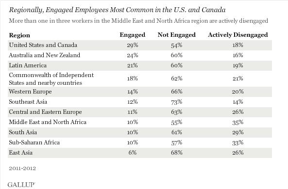 Engaged employees worldwide 2