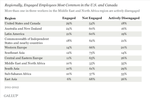 Engaged employees worldwide 2