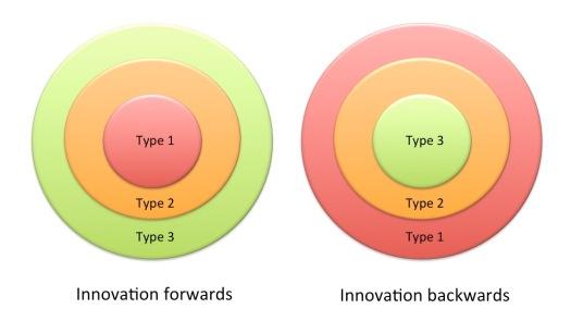 Forwards and backwards innovation